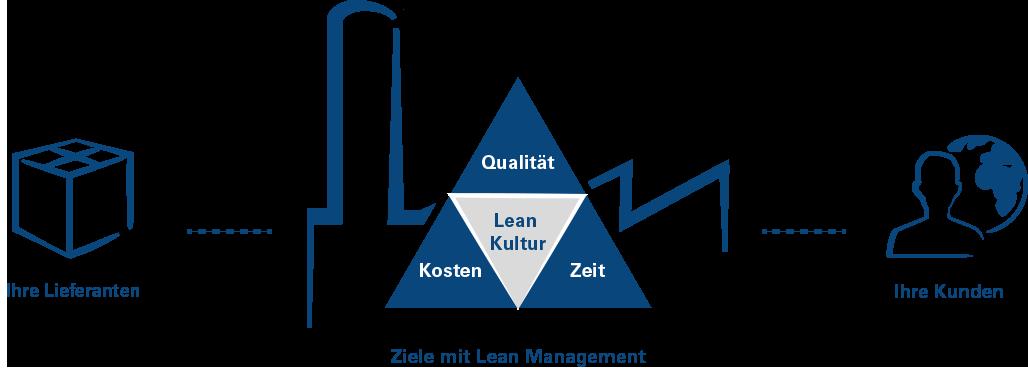 Das Vorgehen der Noventa Consulting AG